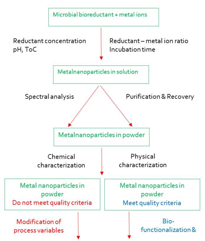 Lo4 Nanofertilizers